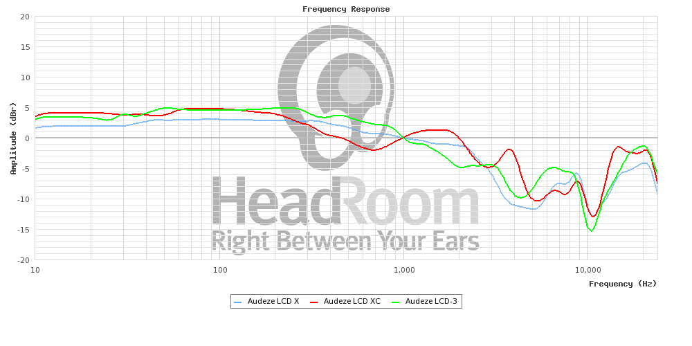 New Headphone Measurements of the Audeze LCD-X and LCD-XC